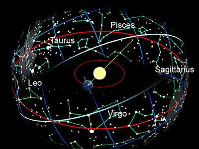 Constelaciones que acompañan al Sol