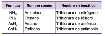 Ejemplos de formulacion de hidrogeno con no metales