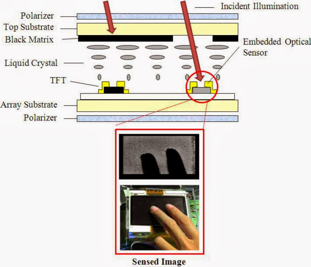 Air-touch Optical sensors finger movement