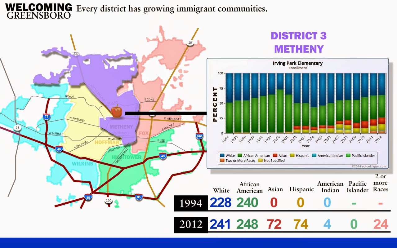 district 2 fox every city district has growing immigrant communities