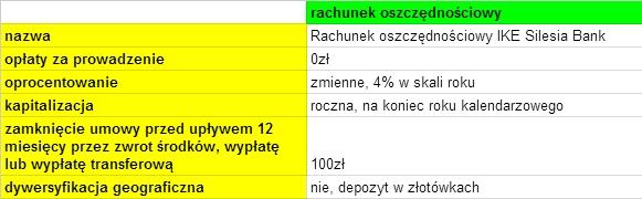 IKE w Silesia Bank Spółdzielczy - oprocentowanie