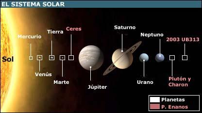 Dibujo del Sistema Planetario Solar con nombres en español