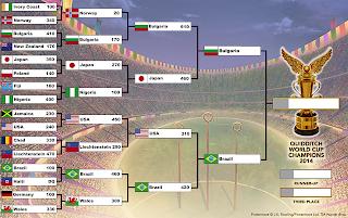 Coppa del Mondo di Quidditch 2014: semifinali