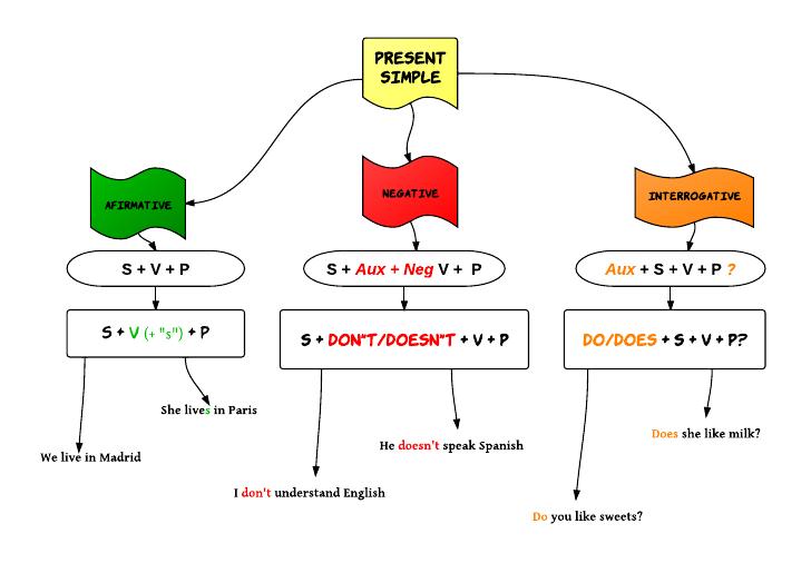 Imagenes de Presente Simple Simple Present en Inglés