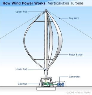 A simple wind turbine