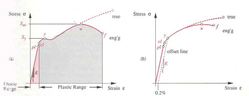Klasifikasi material gambar 24 kurva tegangan regangan hasil uji tarik a baja karbon ccuart Image collections