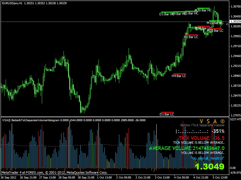 Forex volume indicators