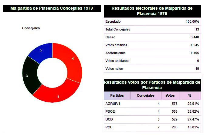 Resultados electorales 1979