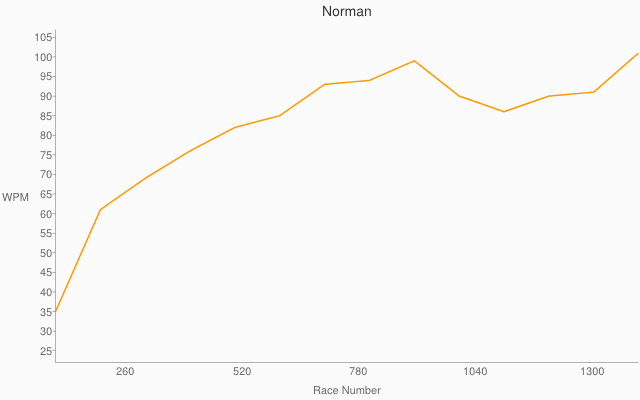 Norman races going up over 100 like Dvorak