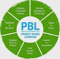 pbl chart
