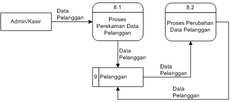 Program sistem informasi naskah skripsi minimarket bab iii diagram arus data level 1 proses 8 ccuart Choice Image