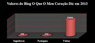 Saldo do Blog, Relatório 2013, Cris Henriques, O Que O Meu Coração Diz, http://oqueomeucoracaodiz.blogspot.com