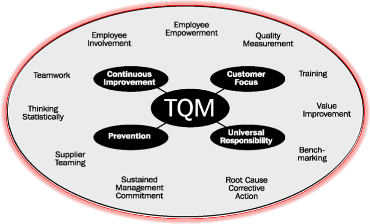 tqm conclusion Quality function deployment (qfd)  according to don clausing, the author of total quality development book,  g conclusion.