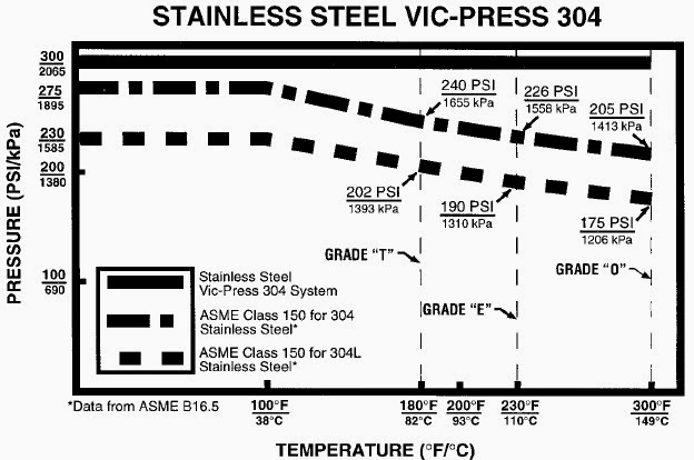 Stainless Steel VIC-Press 304