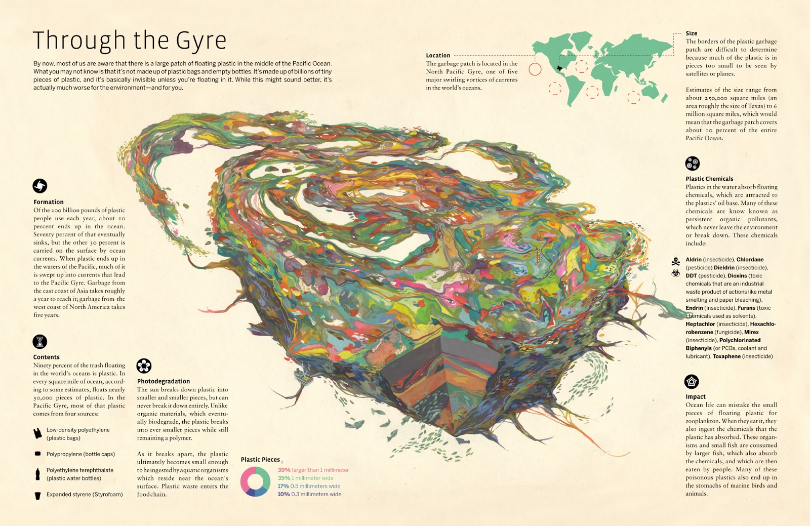 The Great Pacific Garbage Patch Also Described As Trash Vortex Is A Gyre Of Marine Litter In Central North Ocean
