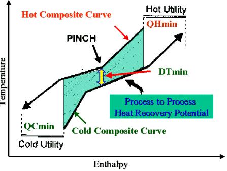 Diseño de Procesos p/ Conservación Energia