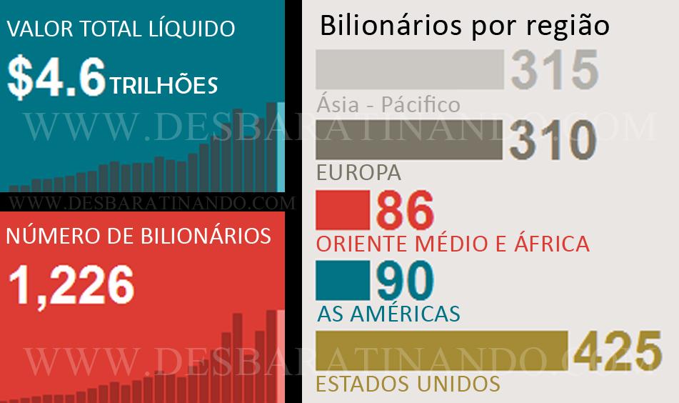 top 10 mais ricos do mundo bilionários