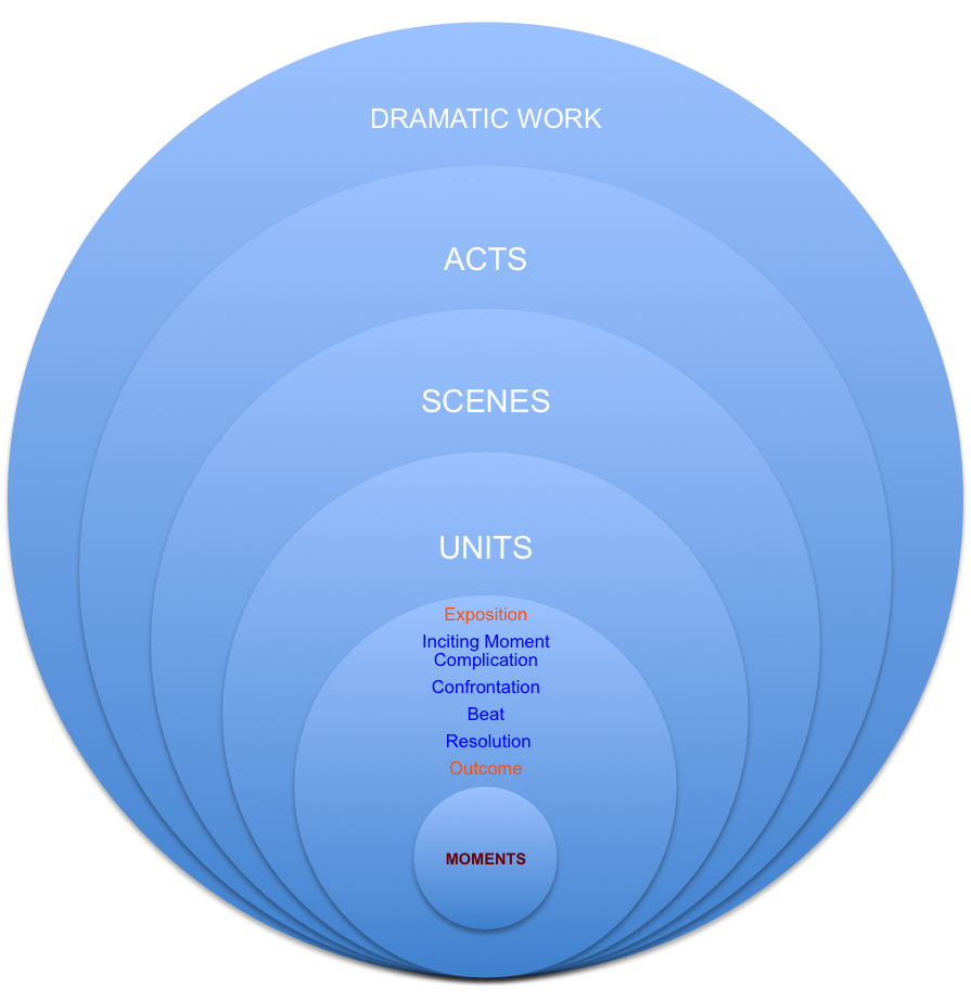 drama analysis What this handout is about this handout identifies common questions about drama, describes the elements of drama that are most often discussed in theater classes, provides a few strategies for planning and writing an effective drama paper, and identifies various resources for research in theater history and dramatic criticism.