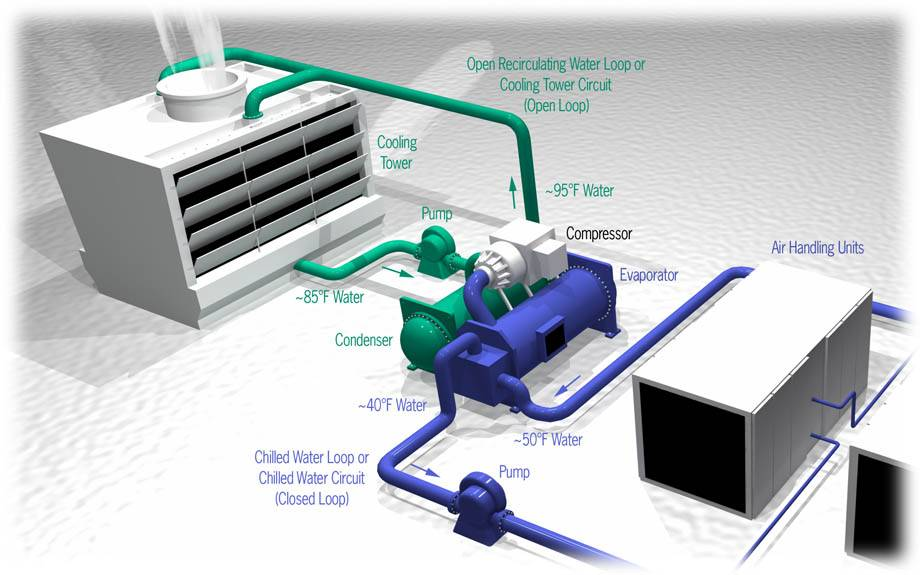 Hvac system water chillers valves and pumps