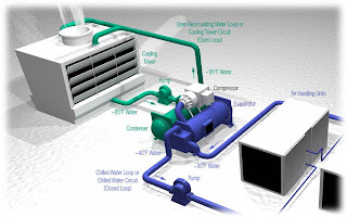 HVAC water chillers