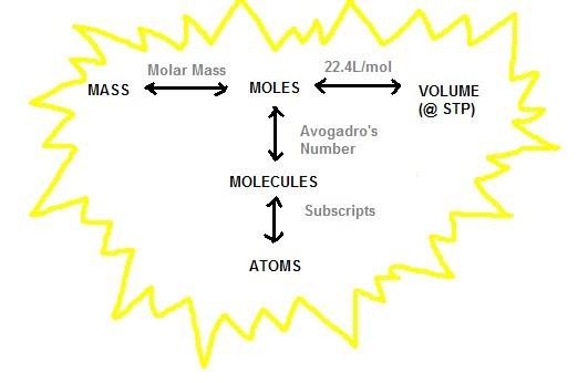 The Lab Lads Multistep Mole Conversions