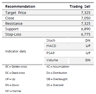 Home online trading system daewoo