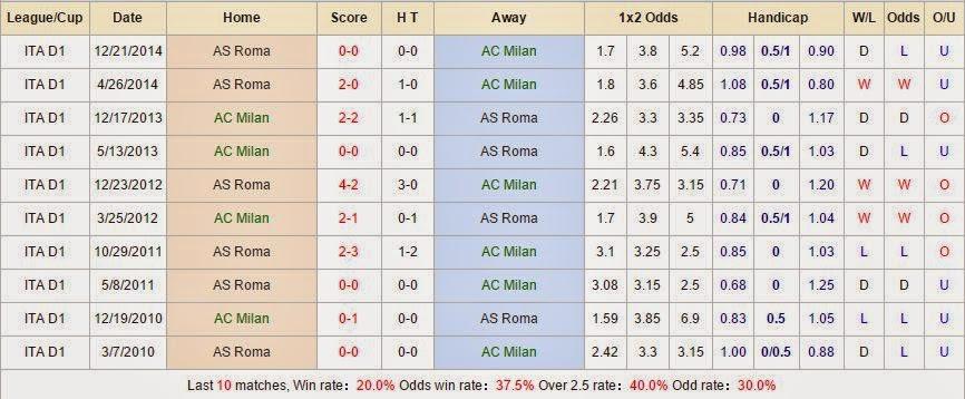 Chuyên gia cá độ AC Milan vs AS Roma