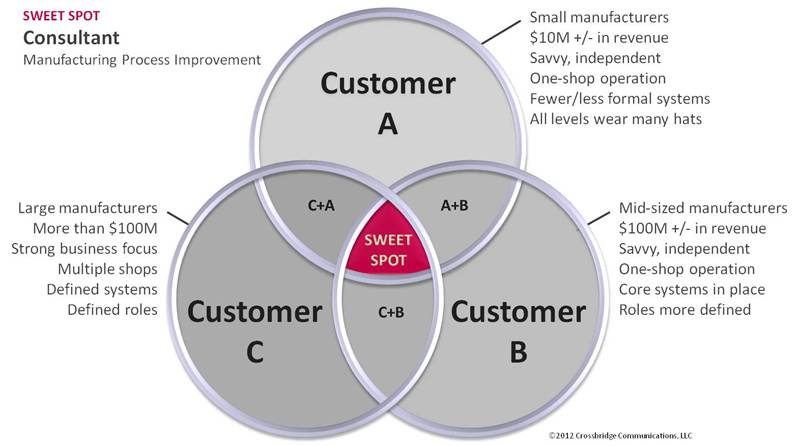 customer targeting strategies
