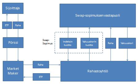 Swap-indeksiosuusrahaston rakenne