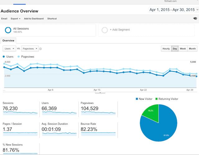 Statistik Pelawat Fitrihadi.com 2015 April