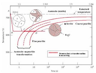 Moh saads notes gambar sebenernya cuma ada 4 bahan ujian logam kali ini binary phase diagram ttt diagram dibaca triple t diagram difusi pada solid sistem ccuart Gallery