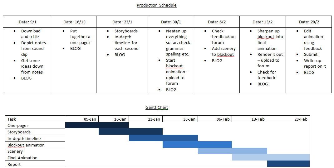 Production Schedule And Gantt Chart 3d Animation