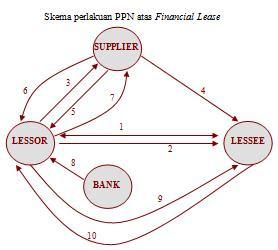 Skema perlakuan PPN atas Financial Lease
