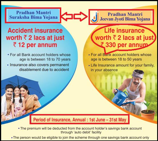 Pradhan Mantri Jeevan Jyoti Bima Yojana-PMJJBY Scheme/Plan, Terms, Benefits & Condition Details