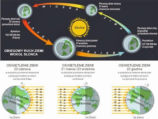 Geografia Dla Moich Uczniów Oświetlenie Ziemi W Ciągu Roku