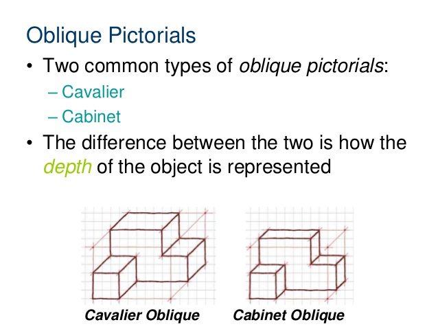 kinds of oblique drawing An oblique sketch puts more focus on the face or front of an object while an isometric sketch puts more focus on the edge of an object to achieve this, oblique sketches are usually drawn using a 45 degree angle to render the 3rd dimension while i.