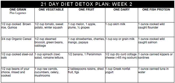 diet menu one week detox diet menu. Black Bedroom Furniture Sets. Home Design Ideas