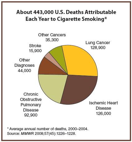 the frequent causes of death among cigarette smokers Secondhand smoke refers to the fumes that are emitted when smokers use cigarettes, pipes, cigars, and other tobacco products  smoke because it can cause sudden infant death syndrome (sids .