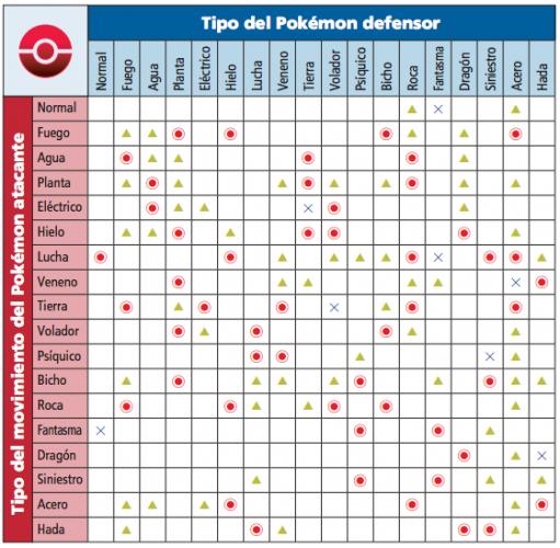 Tabla Tipos Pokémon XY