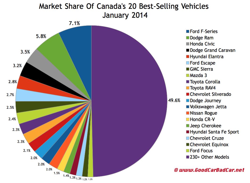 Canada best selling autos market share chart January 2014