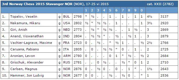 Le classement du tournoi d'échecs après 5 rondes sur 9