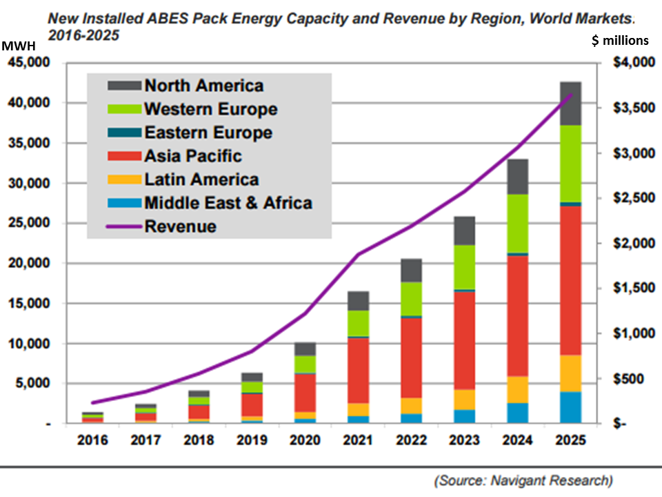 NewEnergyNews: HOW GLOBAL BATTERY ENERGY STORAGE WILL GROW