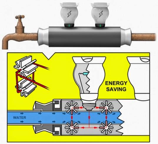 Esquema del funcionamiento de ES Pipe Waterwheel