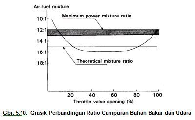 Grafik Perbandingan campuran bahan bakar dan udara karburator