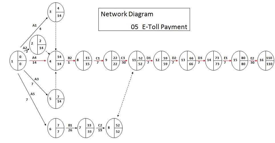 Network diagram metode menggambarkan kegiatan pada node disebut metode diagram aon activity on node sedangkan metode menggambarkan kegiatan pada garis panah disebut ccuart Image collections