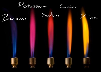 the chemistry involved in fireworks Involved in creating the spectacular fireworks displays we all  webquest you will explore the chemistry of fireworks and answer some of these questions.