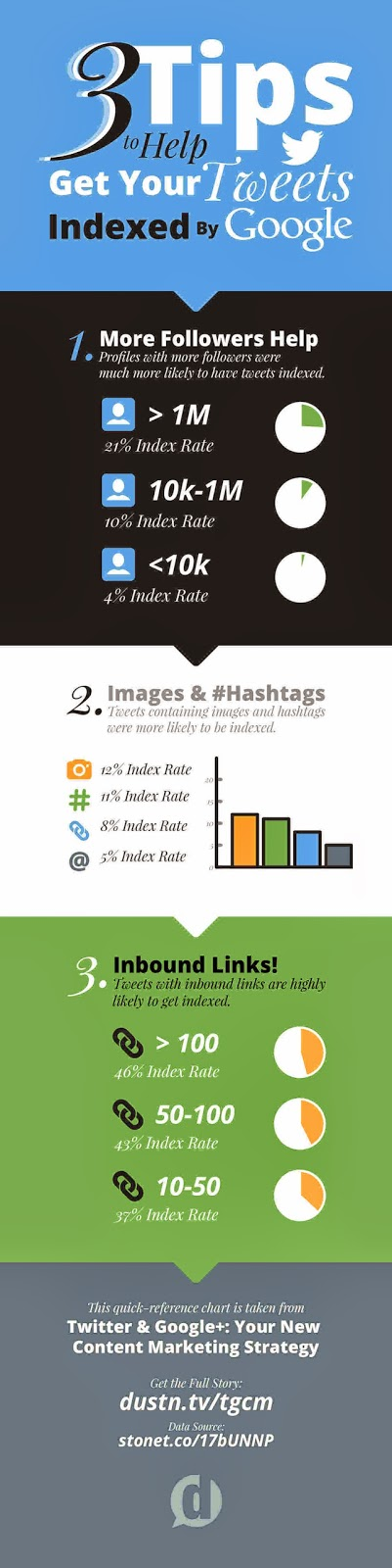 socialmedia-google-tweets-twitter-redessociales