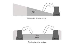 Cara membuat kolam ikan