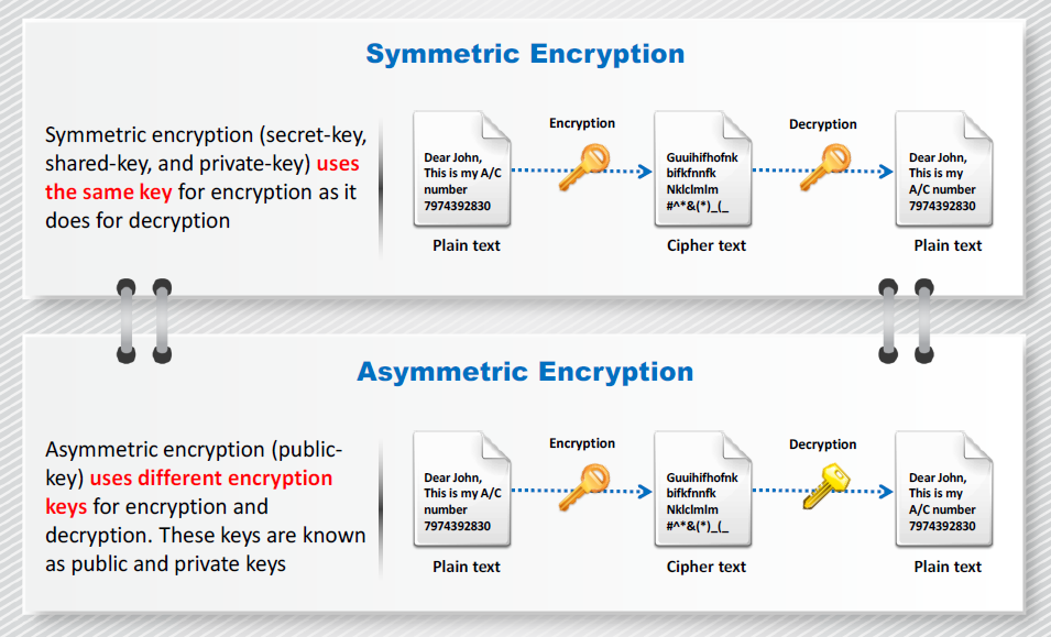 encrypt the plaintext below using the 33 task 3: encryption mode - corrupted cipher text to understand the properties of various encryption modes, we would like to do the following exercise: 1create a text file that is at least 64 bytes long 2encrypt the file using the aes-128 cipher 3unfortunately, a single bit of the 30th byte in the encrypted file got corrupted.