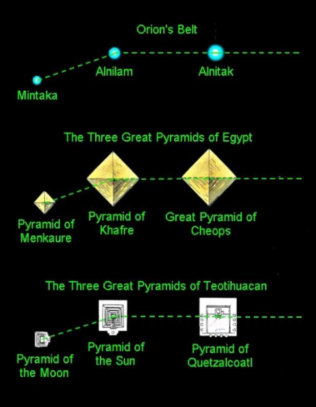 La conexión celestial existente entre las Pirámides de Giza. ¿Revela esto una interacción con